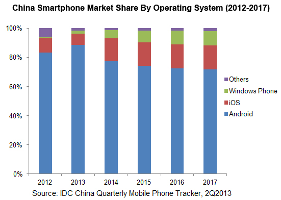 idc-smartphone-numbers-china