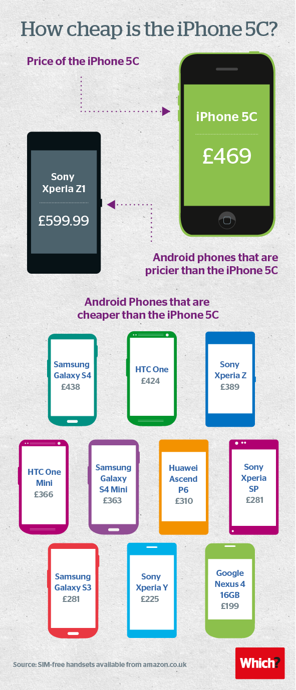 iPhone 5C comparison infographic