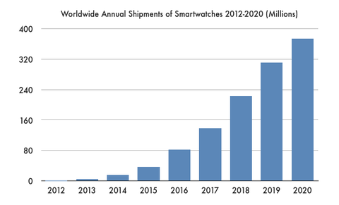 Smartwatch Shipments