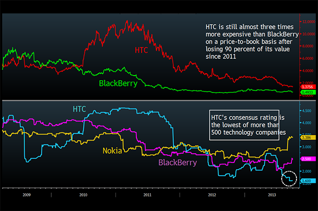 Bloomberg HTC consensus chart