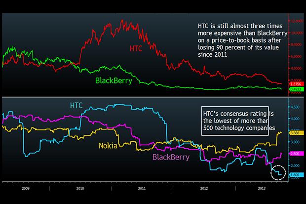Bloomberg HTC consensus chart
