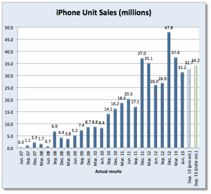 Wall Street vs. amateurs: How many iPhones did Apple sell ...