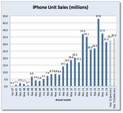 dewitt-iphone-sales-q4-2013