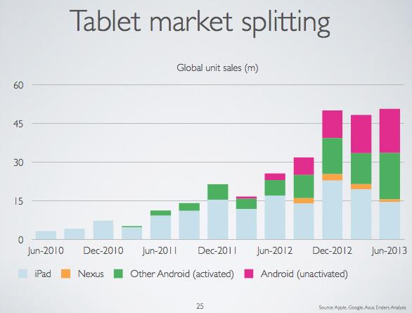 evans-tablets-q2-2013