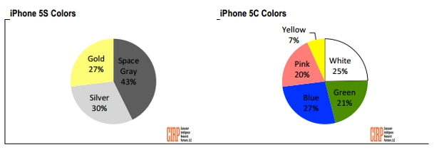 iPhone 5s 5c Color Sales
