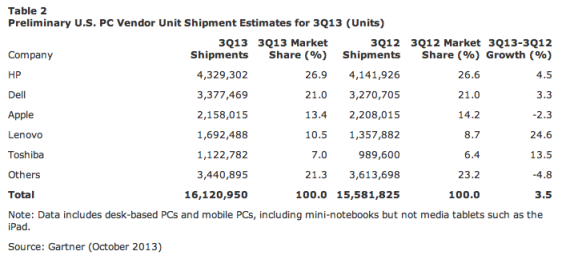mac-q3-shipments-gart