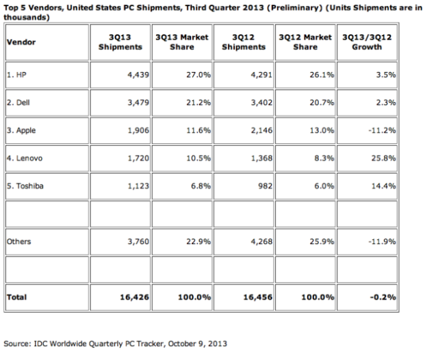 mac-q3-shipments-idc