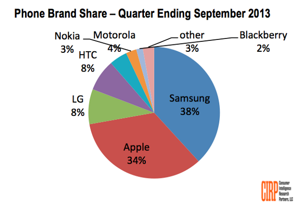 Samsung Sales top Apple