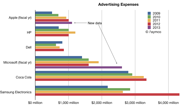 advertizing-spending