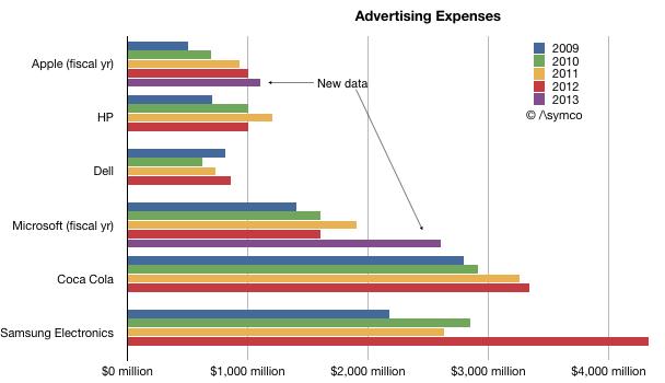 advertizing-spending