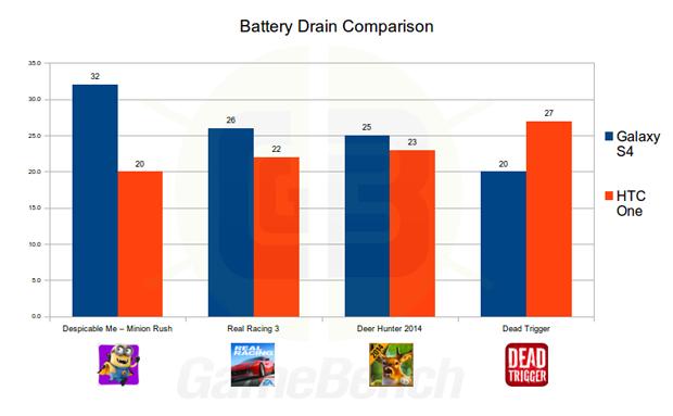 GameBench Battery