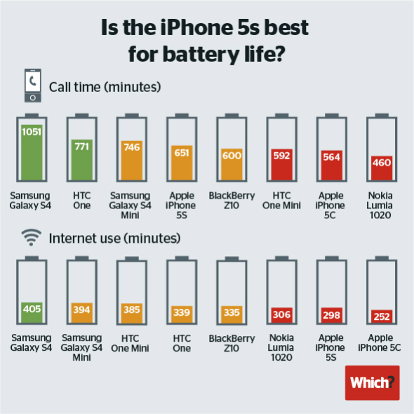 iphone 5s vs iphone 6s battery life