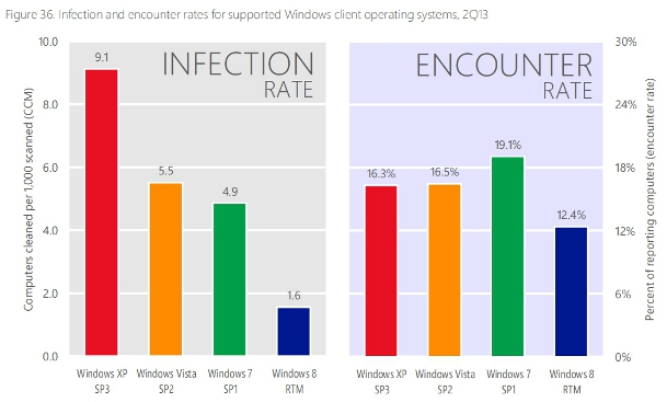 Windows OS Infection Rates