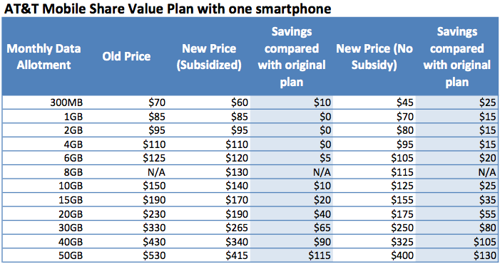 At&t business wireless plans