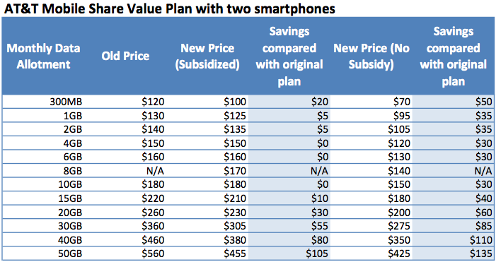 ATT-Mobile-Value-2