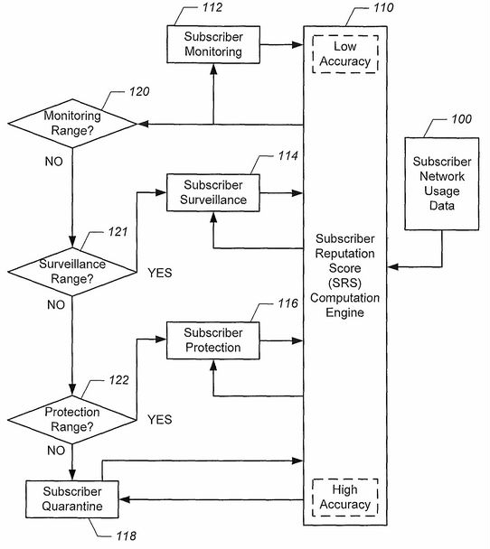 """U.S. Patent no. 8,590,054: """"Methods, devices and computer program products for regulating network activity using a subscriber scoring system"""" 