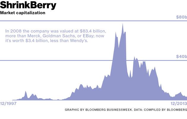 blackberry-collapse