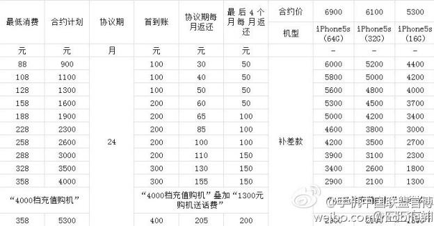 Purported China Mobile iPhone 5s prices | Image credit Weibo via Unwired View