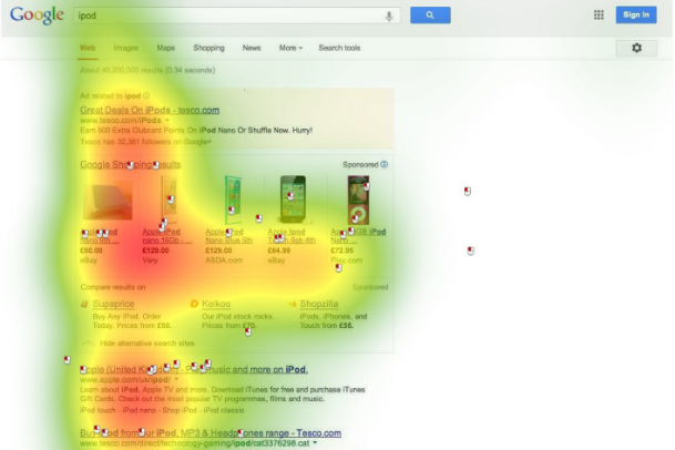 """Results for the search term 'iPod' reveal that thumbnail product pictures guide the visual attention of users to 'Google Shopping Results' with 56% of participants clicking into this area. While the 'alternative search sites' caught less visual attention and only clicked once, indicating little interest from users."" (ICOMP study) 