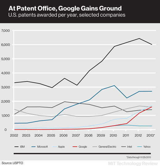 Google patents chart versus the competition | Image source: USPTO via MIT's Technology Review