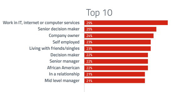 Top Google+ users | Image credit: GlobalWebIndex via Quartz