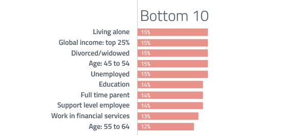 Bottom Google+ users | Image credit: GlobalWebIndex via Quartz
