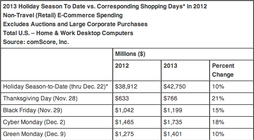 Desktop online shopping during November 2 - December 22 | Image credit: comScore