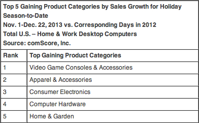 Desktop online shopping - top product categories | Image credit: comScore