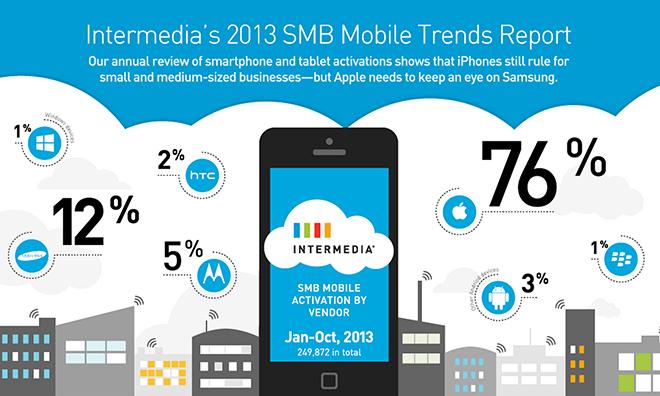 iOS vs Android: Small, Medium Business