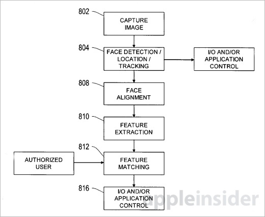 "Image from ""Personal computing device control using face detection and recognition"" Apple patent 