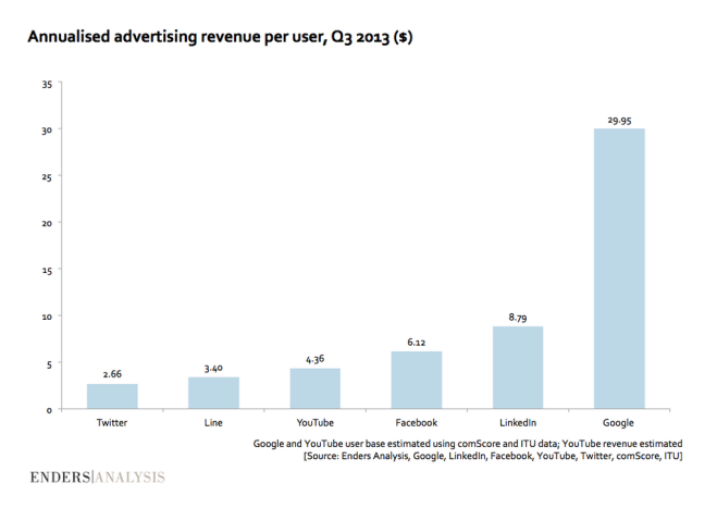 online-revenues-per-user