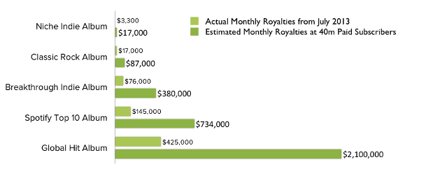 Spotify Royalties