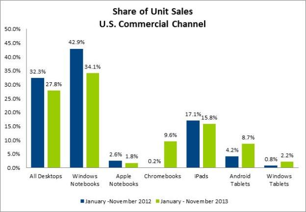Tablet Market Share 2013