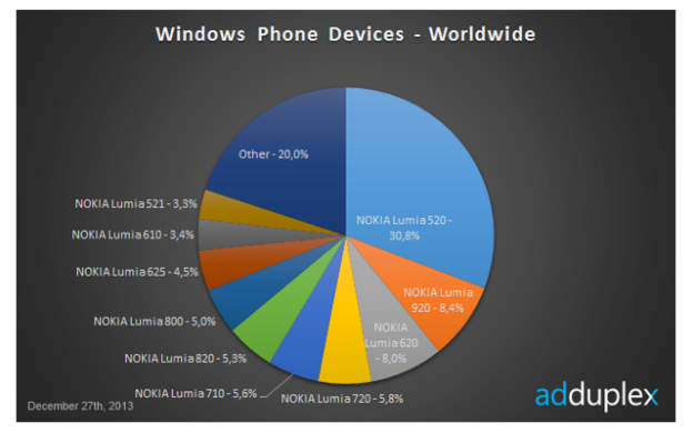 Windows Phone Sales Worldwide Dec 2013