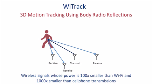 WiTrack 3D Motion-Tracking