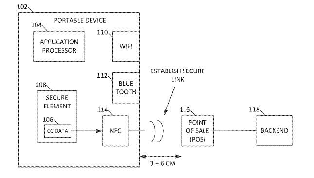 Apple iBeacon, NFC iWallet Wireless Payments