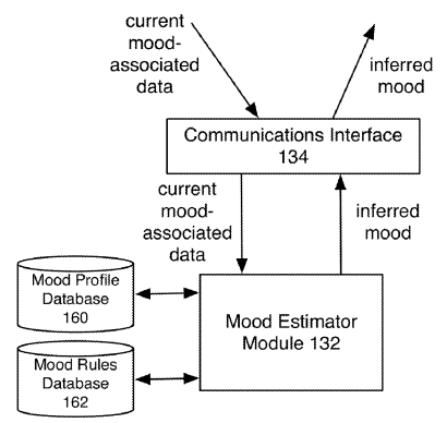 apple-mood-patent