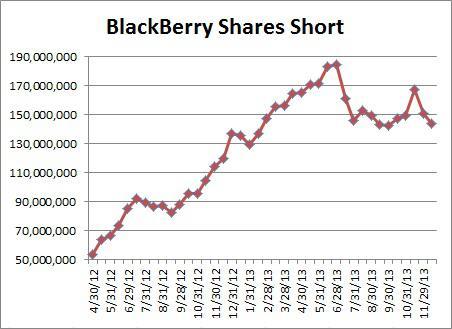 blackberry-shares-short