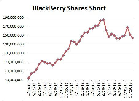blackberry-shares-short