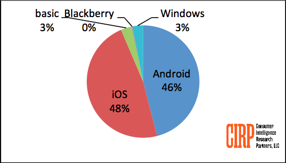 cirp-blackberry-market-share