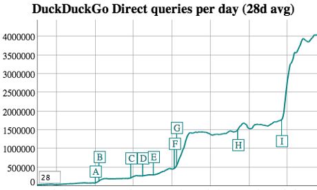 DuckDuckGo Search Stats