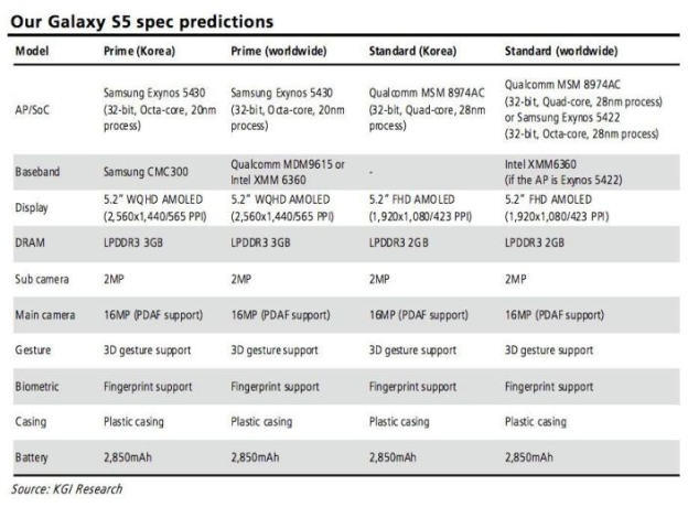 "Galaxy S5 Specs for ""Prime"" and ""Standard"" versions 