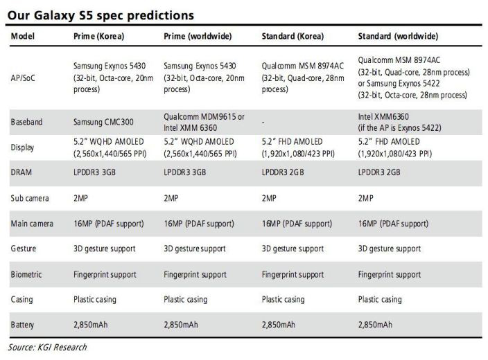 """Galaxy S5 Specs for """"Prime"""" and """"Standard"""" versions 