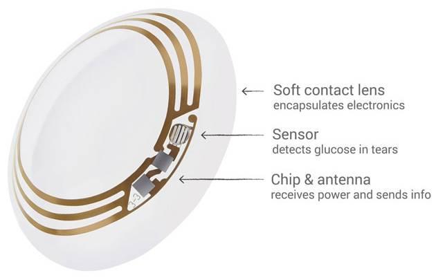 Google Novartis Smart Contact Lens