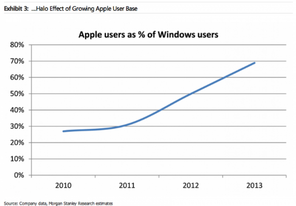 Halo Effect of Growing Apple User Base | Image credit Morgan Stanley
