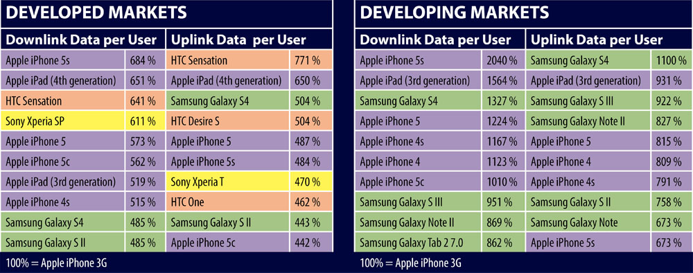 iPhone 5s Data Usage: 20% jump over the iPhone 5 in ...