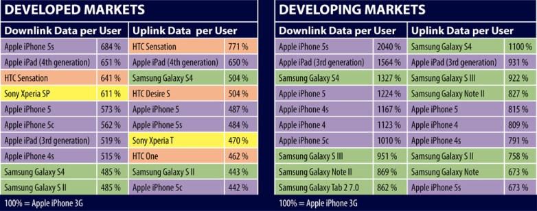 iPhone 5s Data Usage