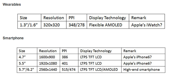 DisplaySearch table showing potential iWatch and iPhone 5 displays