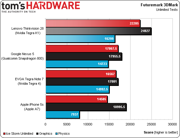 Lenovo ThinkVision 28  Tegra K1 3DMark benchmark | Image credit: Tom's Hardware