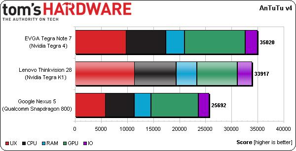 Lenovo ThinkVision 28  Tegra K1 AnTuTu benchmark | Image credit: Tom's Hardware